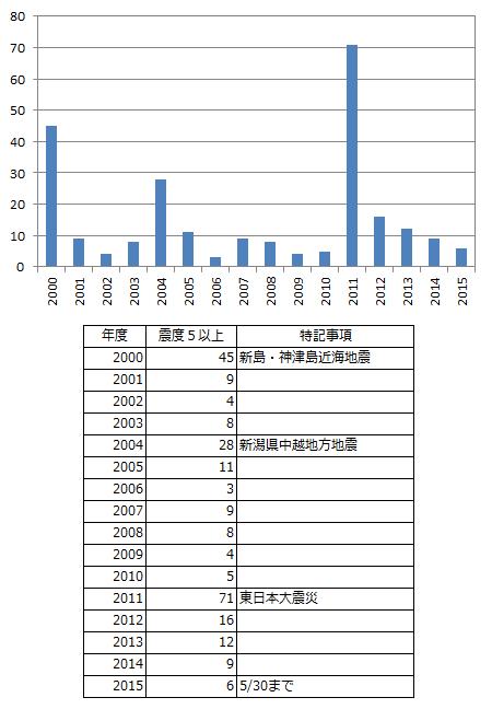 2015年は地震が多い?