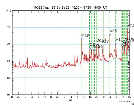 太陽フレア 2422黒点群