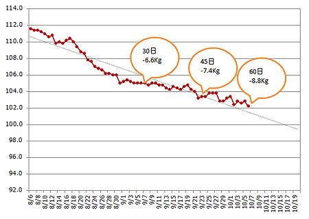 graph2015-10-06