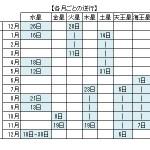 金星・木星レトログレード (11/18 PM 更新)