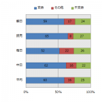内閣発足直後の支持率