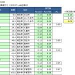 東北自動車道 放射線量 2013年4月