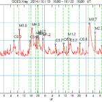 2192黒点群で、X1.6 の大規模太陽フレア発生