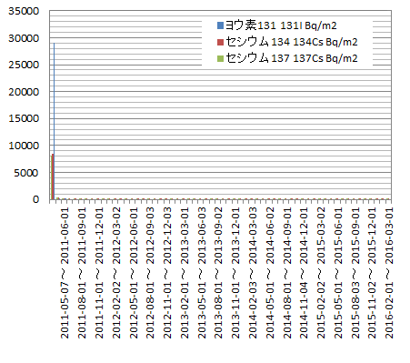 graph(linear)