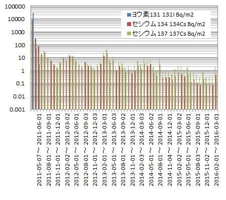 graph(log)