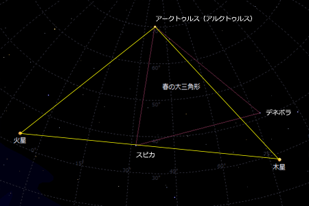 変容の大三角形