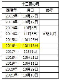 2016-10-13